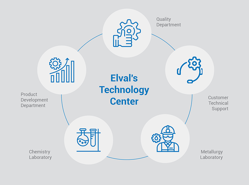 Elval's Technology Center